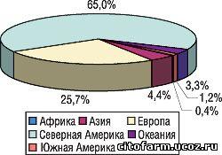 Рис. 1. Количество спонтанных сообщений из стран-участниц Программы разных континентов
