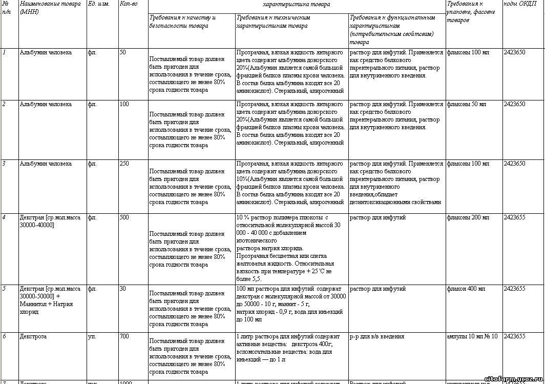 заявку на растворы и кровезаменители для стационаров