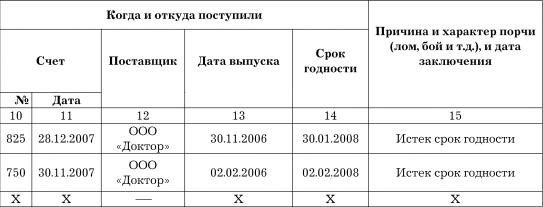 образец журнала сроков годности лекарственных средств