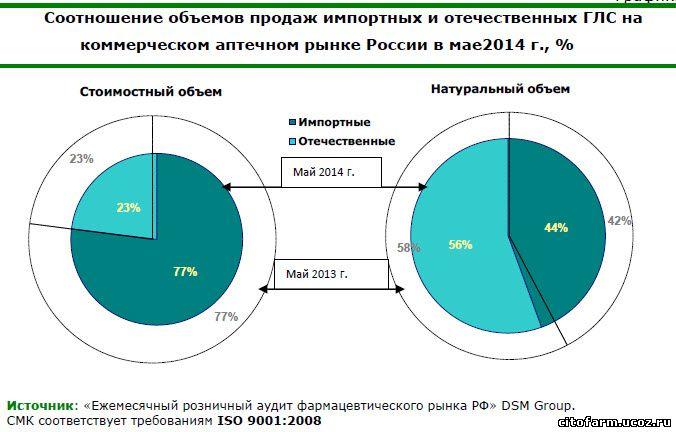 Запрет на поставки импортных лекарств в Россию